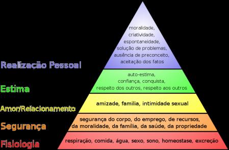 Hierarquia das necessidades de Maslow